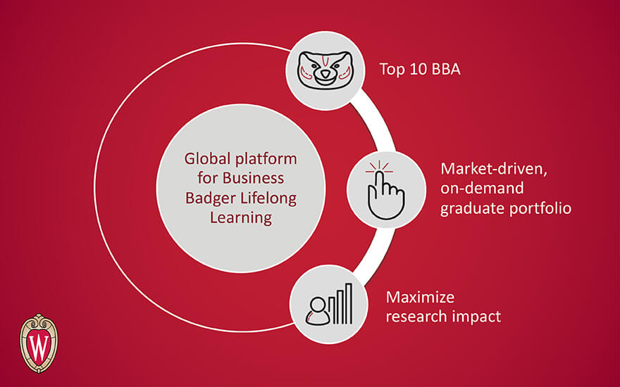 An illustration depicting WSB's goal of becoming a global platform for Business Badger Lifelong Learning